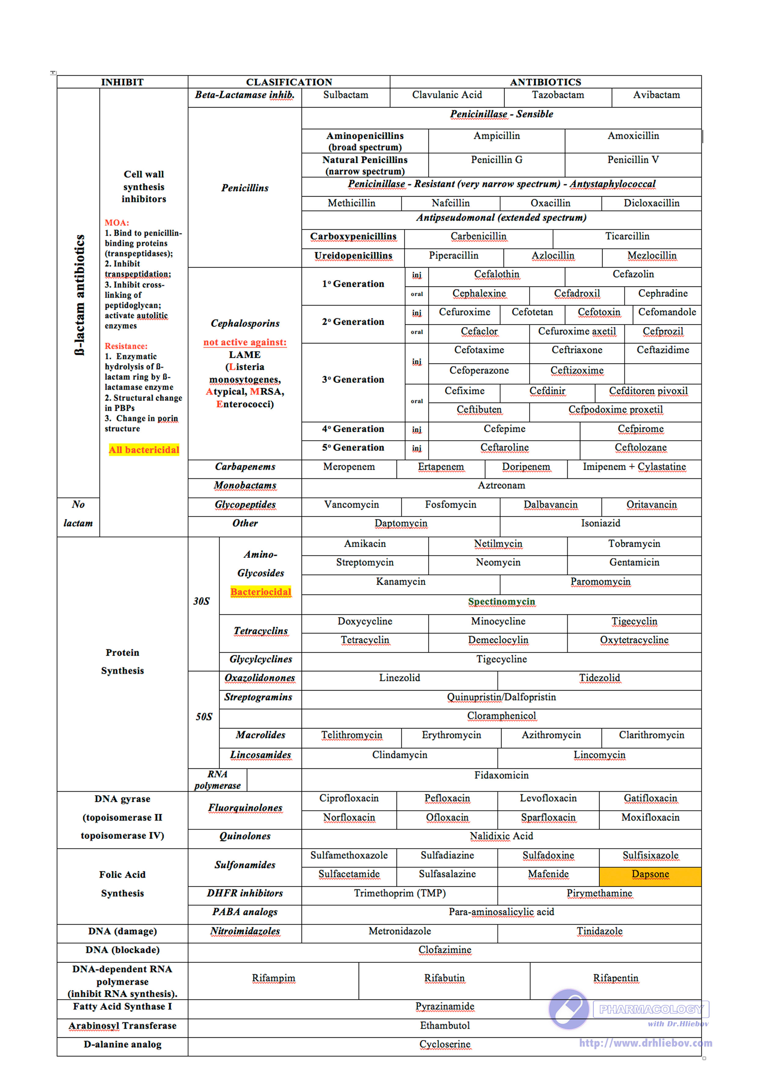 Antibiotics Summary Table | Letter G Decoration Ideas